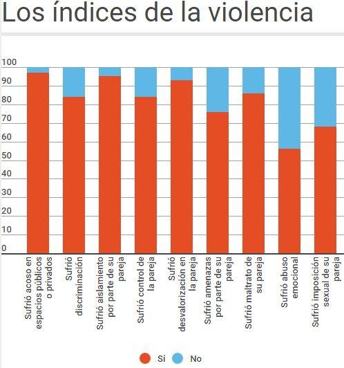 MINERD se suma iniciativa en apoyo a no violencia contra mujeres