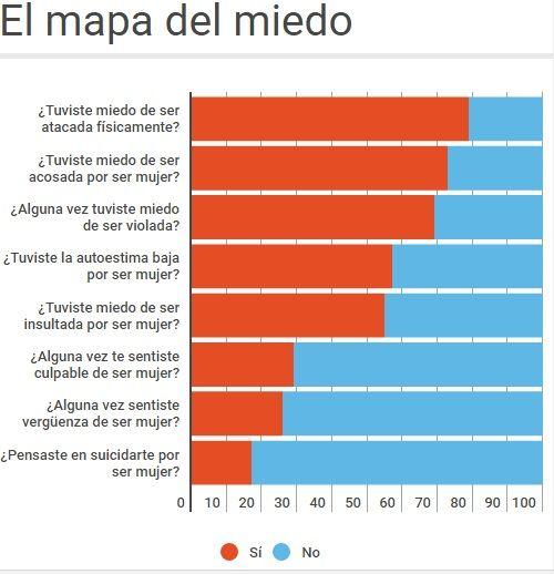 Sonora debe garantizar que mujeres tengan una vida libre de violencia: GPPAN