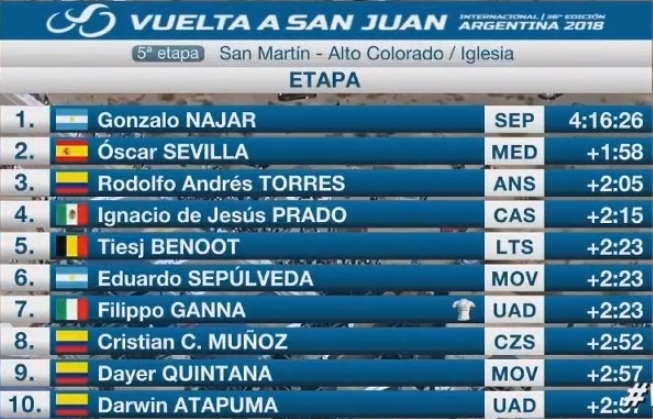 Histórico: el jujeño Gonzalo Najar ganó la etapa y es lÍder