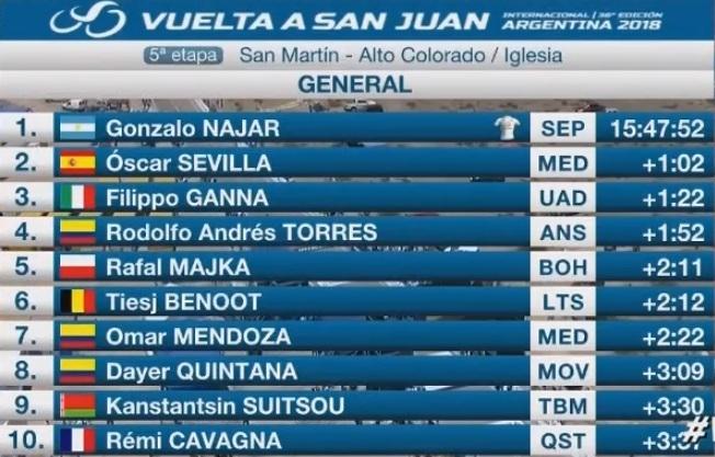 Najar es el nuevo líder de la Vuelta a San Juan