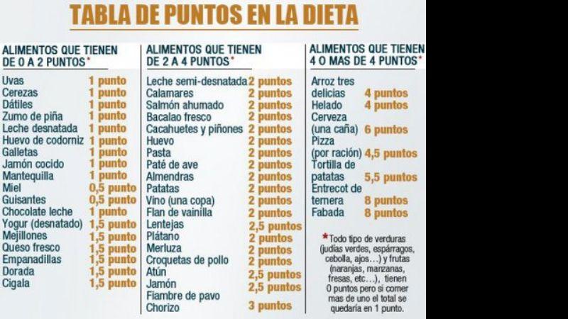 lista de puntos de alimentos weight watchers