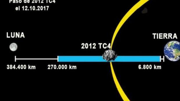 Asteroide pasa hoy cerca de la tierra