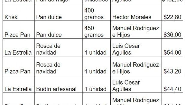 """""""Precios Acordados"""" suma productos navideños en San Juan"""